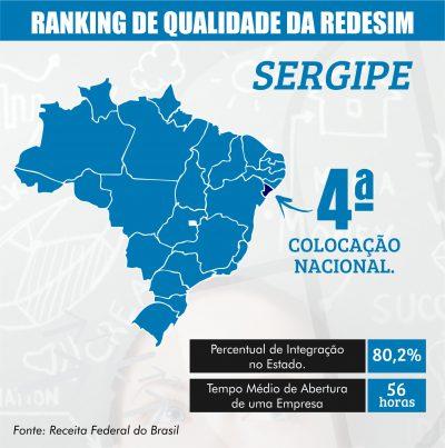 Sergipe alcança 4º lugar no Ranking de Qualidade da Rede Nacional para a Simplificação de Empresas